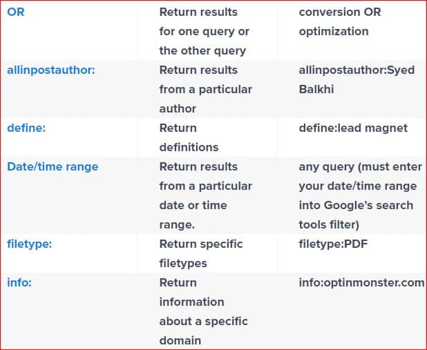 How to do Keyword Research 5