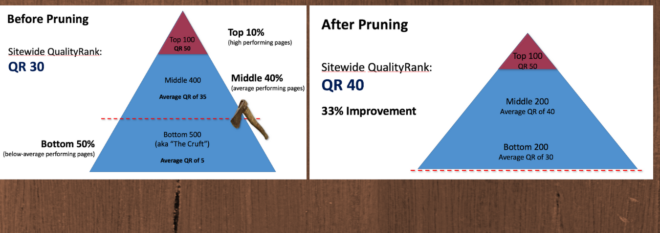Content Pruning SEO - Before and after